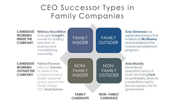 CEO Successor Types in Family Companies