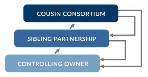 A diagram of the three stages of the family business