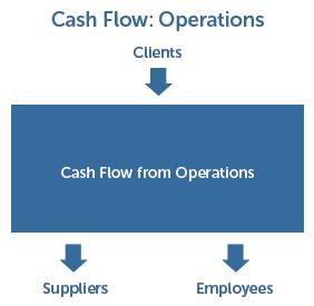 Cash Flow Operations