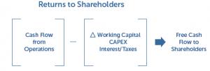 Returns to Stockholders