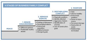 Understanding Conflict in the Family Business: Part 1