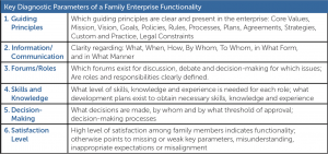 Key Diagnostic Parameters of Family Enterprise