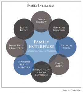 CFEG-Family-Enterprise-Leadership-Mode
