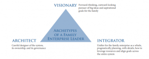 Three Archetypes of the Family Enterprise Leader