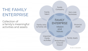 Family Enterprise mission and values