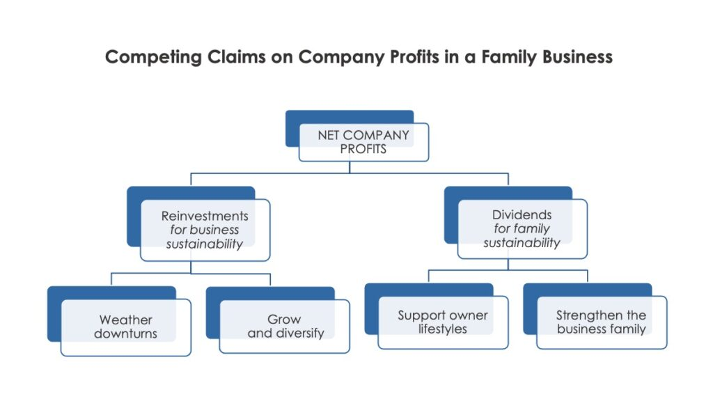 Company Profits in a Family Business